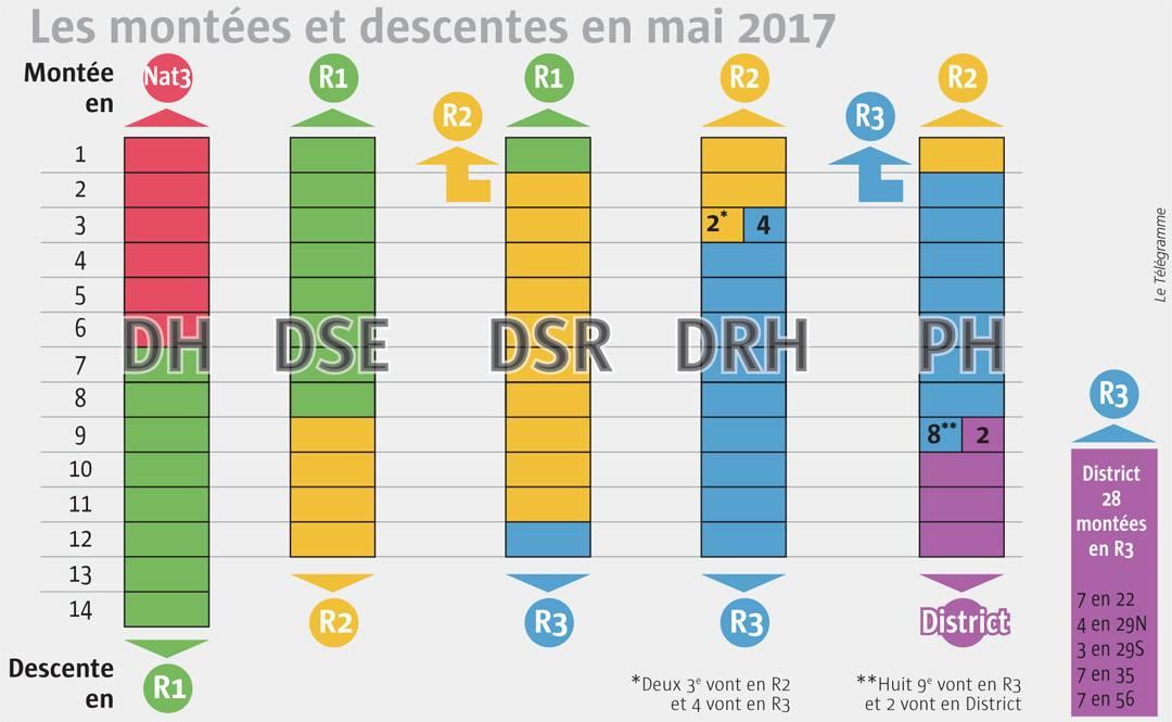 2016-2017 Montees-descentes
