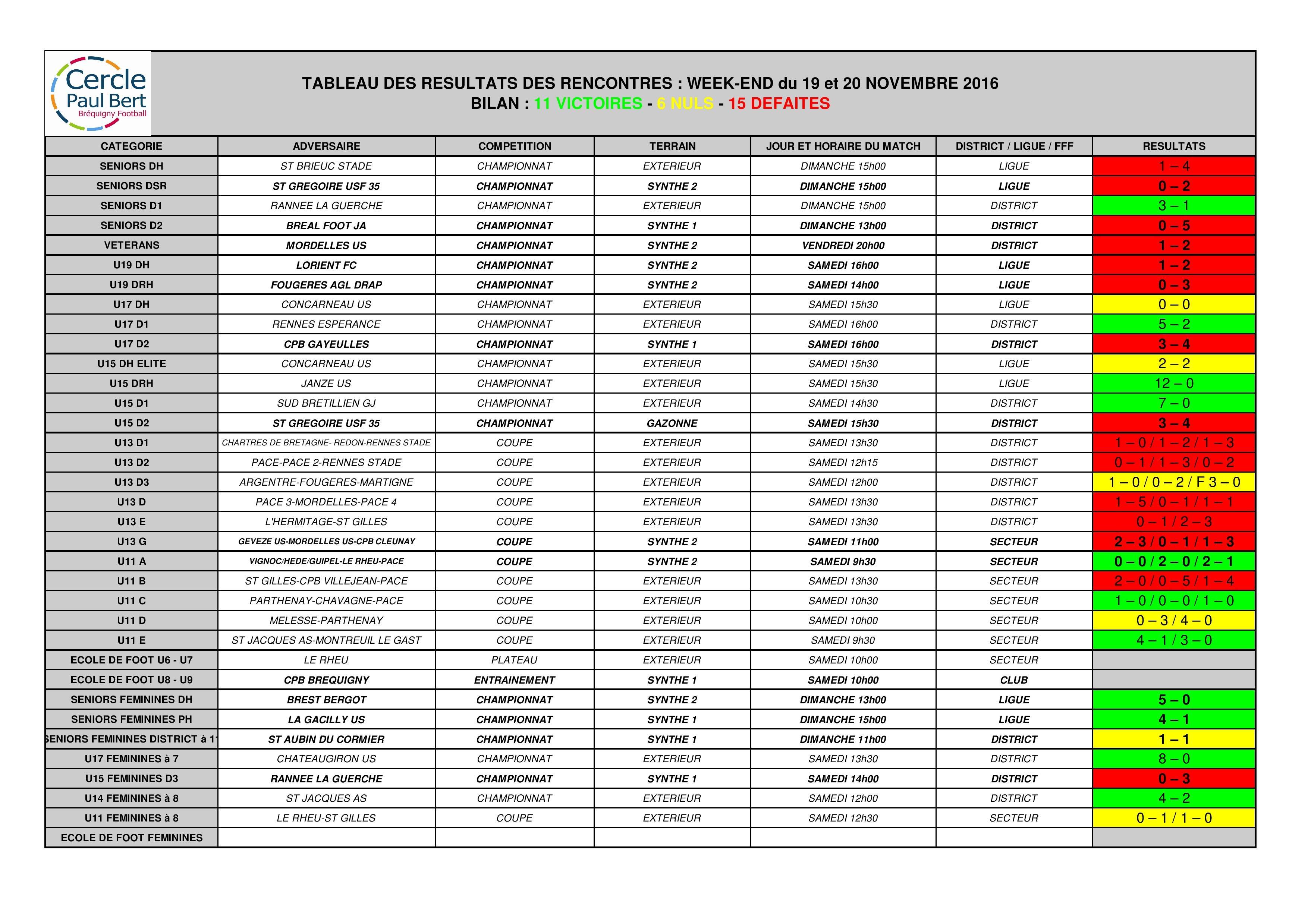 resultats-cpb-brequigny-19-et-20-novembre-2017